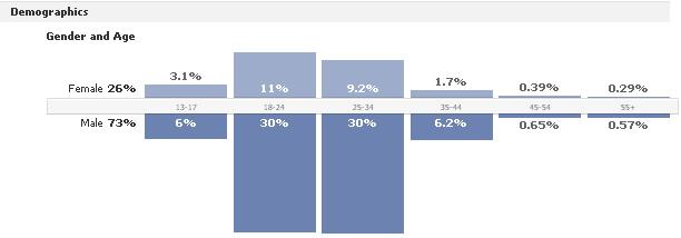 TriniTuner Demographics